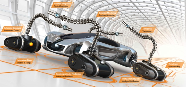 2020 - Industrial Revolution 4.0 Intelligently networked, self controlling manufacturing solutions